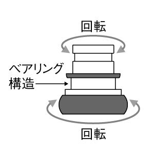ベアリング構造の説明図