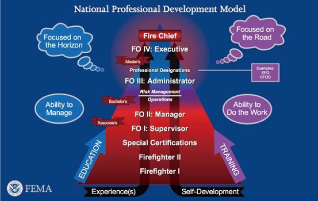 消防組織人材構成モデル