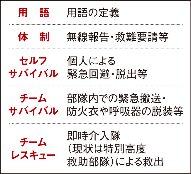 マニュアルの構成