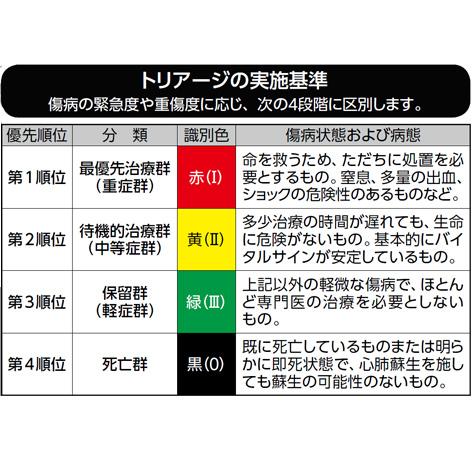 トリアージタグ 消防・消防団・警察向け通販【シグナル公式サイト】